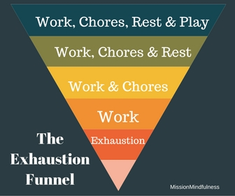 the-exhaustion-funnel